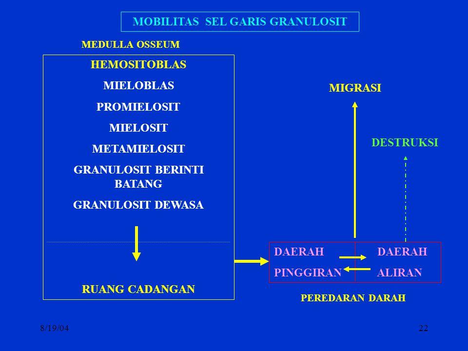 MOBILITAS SEL GARIS GRANULOSIT GRANULOSIT BERINTI BATANG