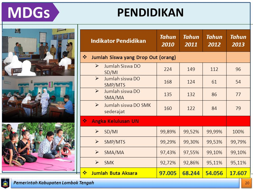 MDGs PENDIDIKAN Indikator Pendidikan Tahun 2010 Tahun 2011 Tahun 2012
