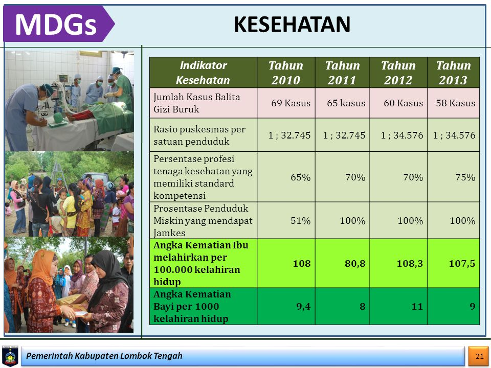 MDGs KESEHATAN Indikator Kesehatan Tahun 2010 Tahun 2011 Tahun 2012