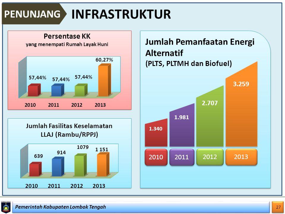INFRASTRUKTUR PENUNJANG Jumlah Pemanfaatan Energi Alternatif
