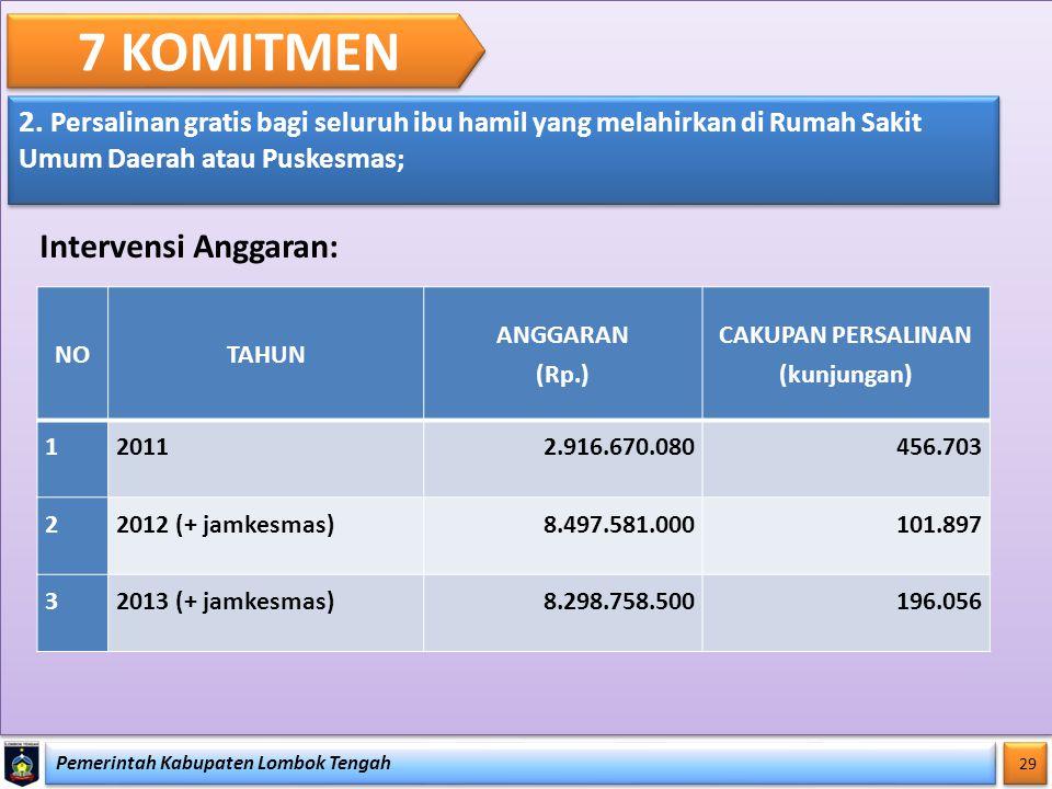 7 KOMITMEN Intervensi Anggaran: