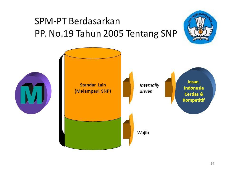 SPM-PT Berdasarkan PP. No.19 Tahun 2005 Tentang SNP Insan Standar Lain