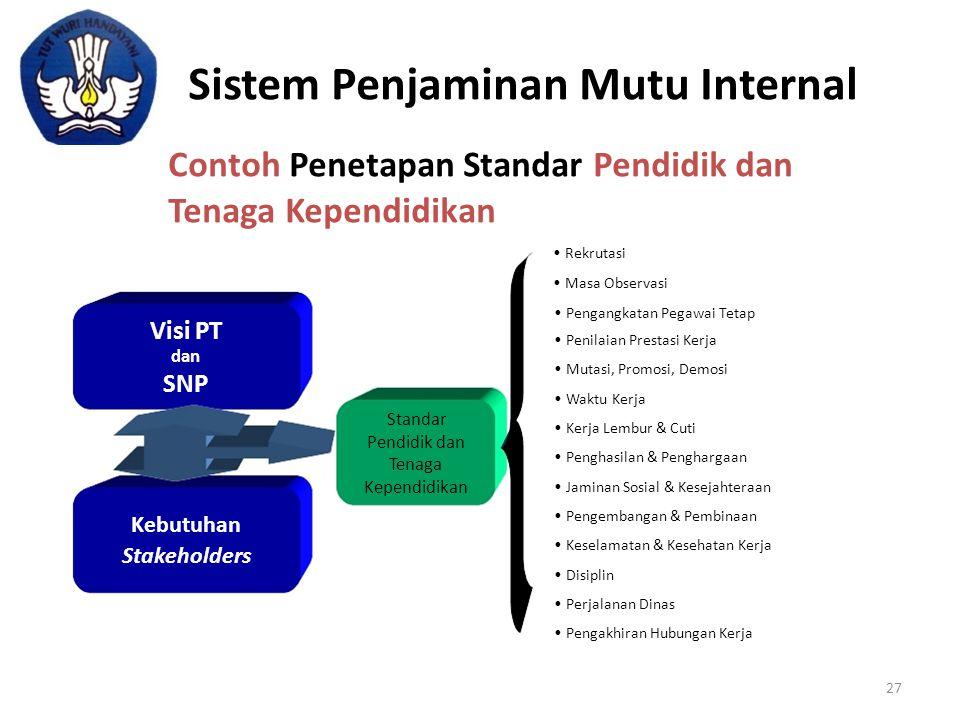Contoh Penetapan Standar Pendidik dan Tenaga Kependidikan • Rekrutasi