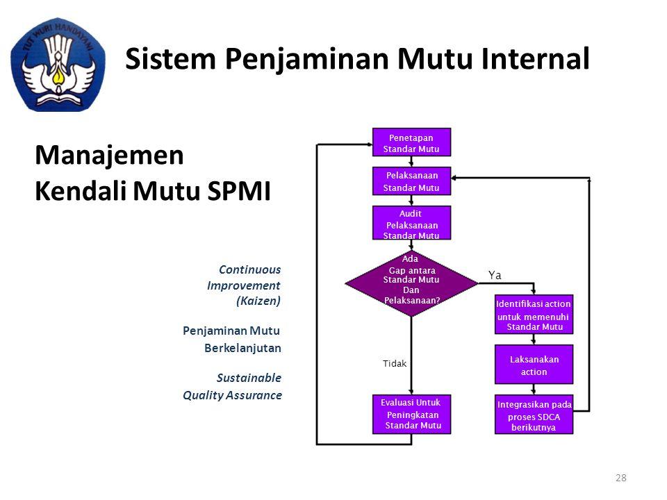 Sistem Penjaminan Mutu Internal