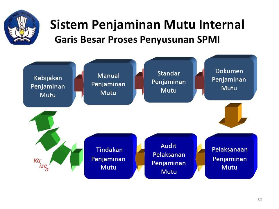 Sistem Penjaminan Mutu Internal Garis Besar Proses Penyusunan SPMI