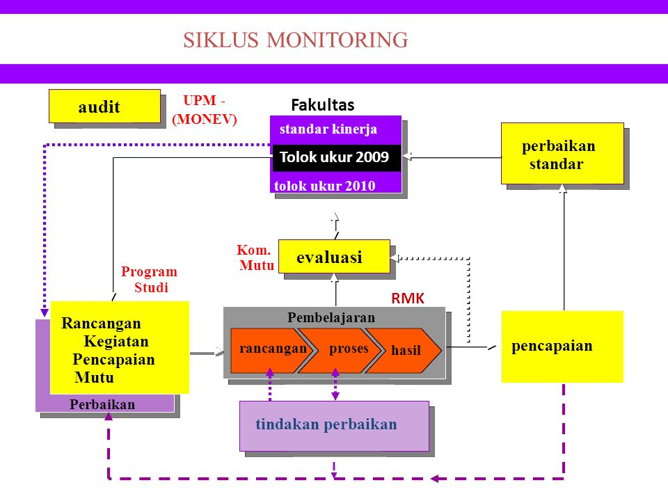 SIKLUS MONITORING audit evaluasi UPM - Fakultas Tolok ukur 2009