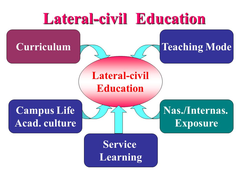 Lateral-civil Education
