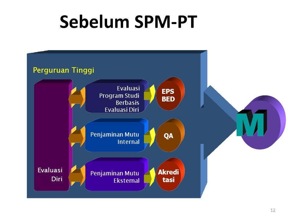 Sebelum SPM-PT Perguruan Tinggi Evaluasi EPS BED QA Evaluasi Akredi