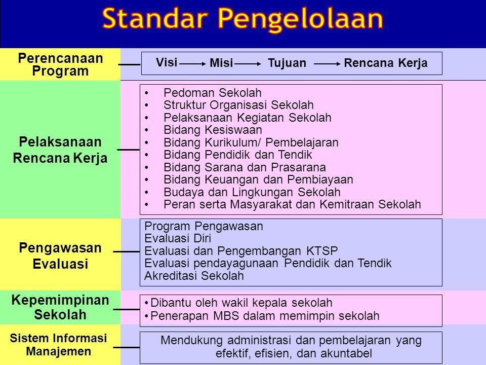 Perencanaan Program Pelaksanaan Rencana Kerja Pengawasan Evaluasi