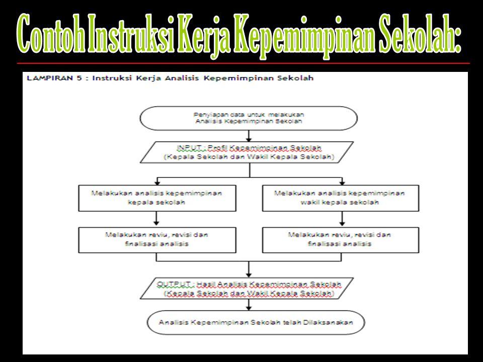 Contoh Instruksi Kerja Kepemimpinan Sekolah: