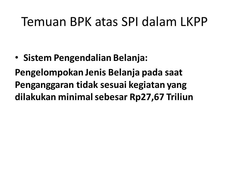 Temuan BPK atas SPI dalam LKPP