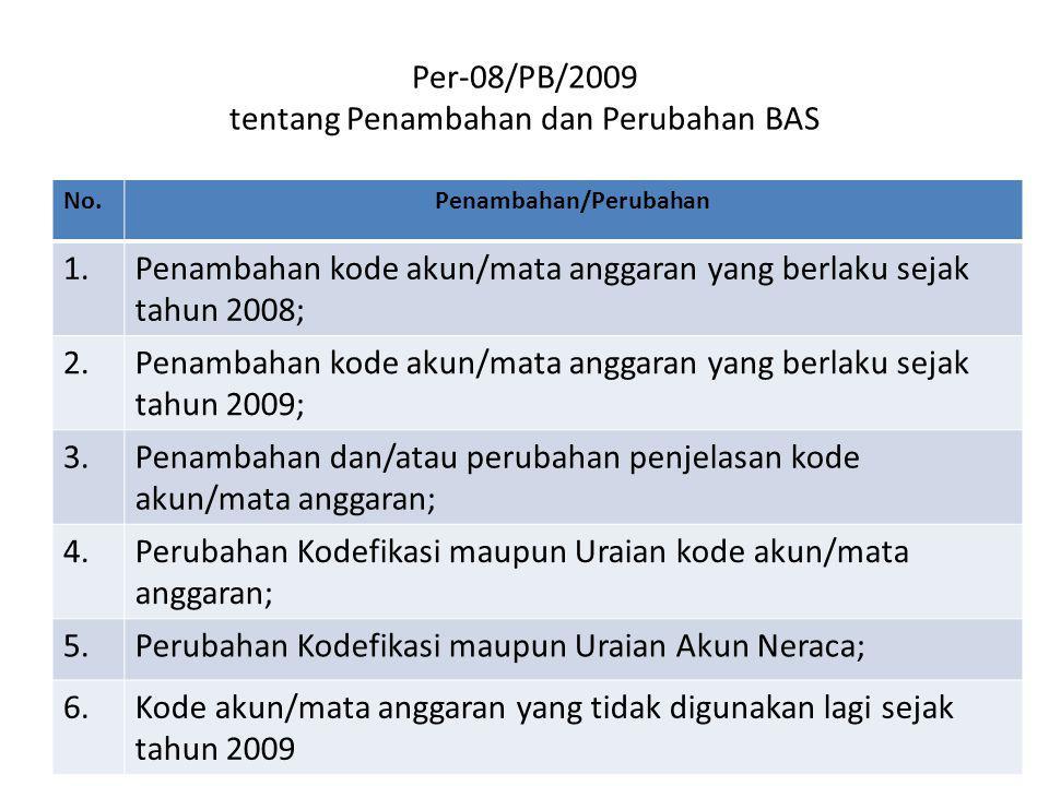 Per-08/PB/2009 tentang Penambahan dan Perubahan BAS