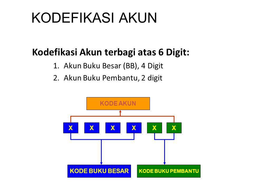 KODEFIKASI AKUN Kodefikasi Akun terbagi atas 6 Digit: