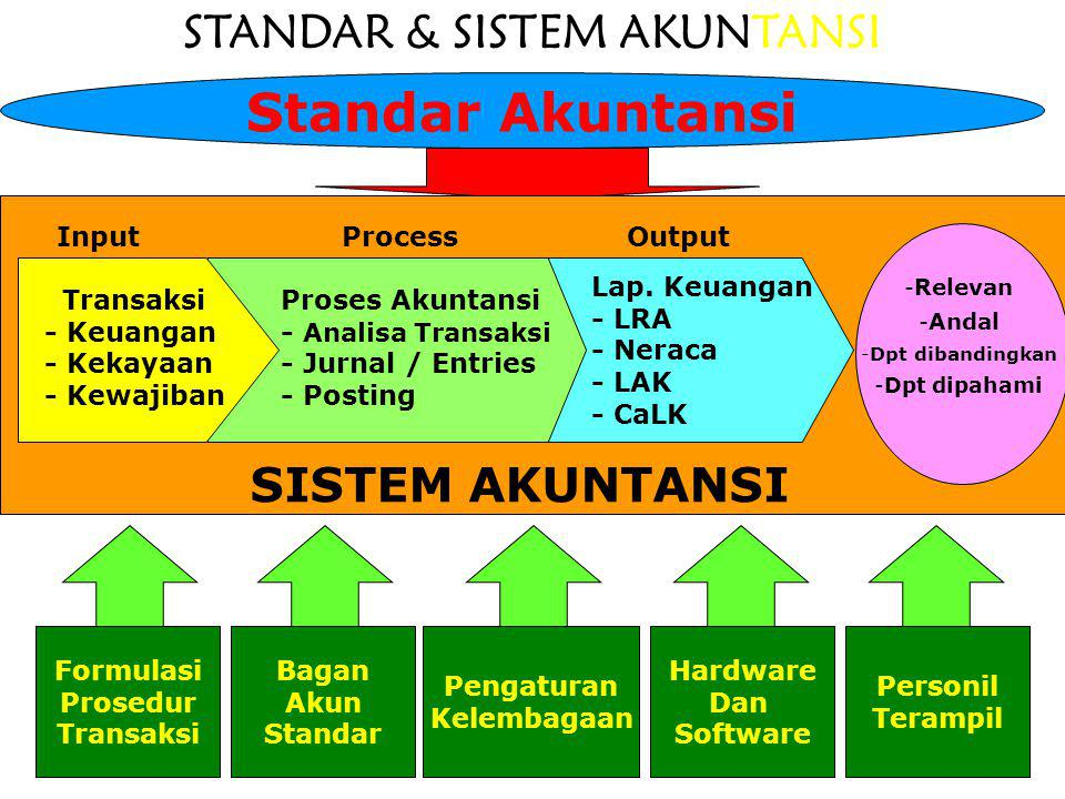 STANDAR & SISTEM AKUNTANSI