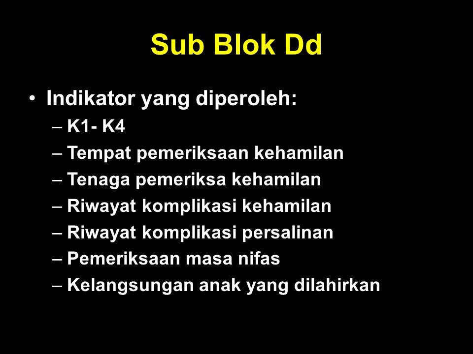 Sub Blok Dd Indikator yang diperoleh: K1- K4