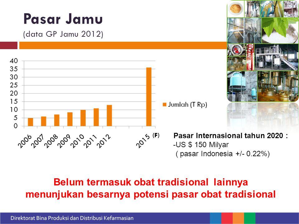 Pasar Jamu (data GP Jamu 2012)
