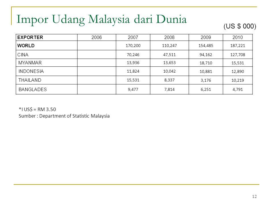 Impor Udang Malaysia dari Dunia