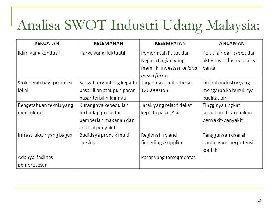 Analisa SWOT Industri Udang Malaysia: