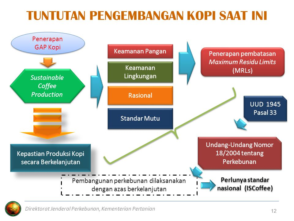 Perlunya standar nasional (ISCoffee)