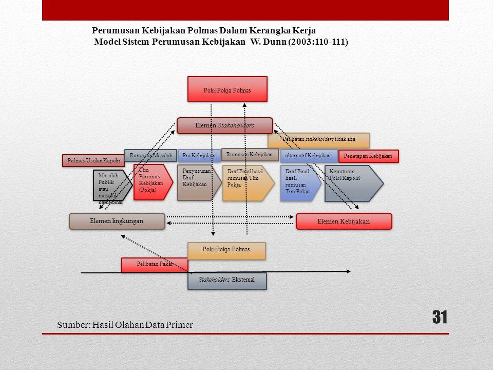 Model Sistem Perumusan Kebijakan W. Dunn (2003:110-111)