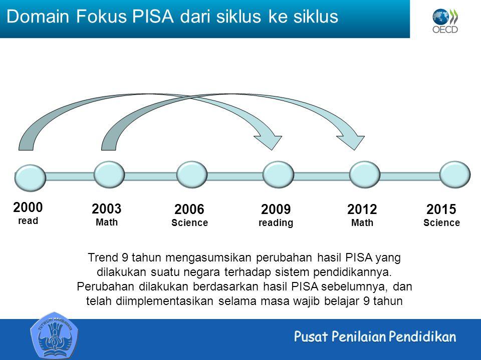 Domain Fokus PISA dari siklus ke siklus