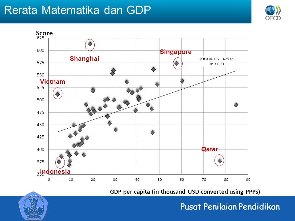Rerata Matematika dan GDP