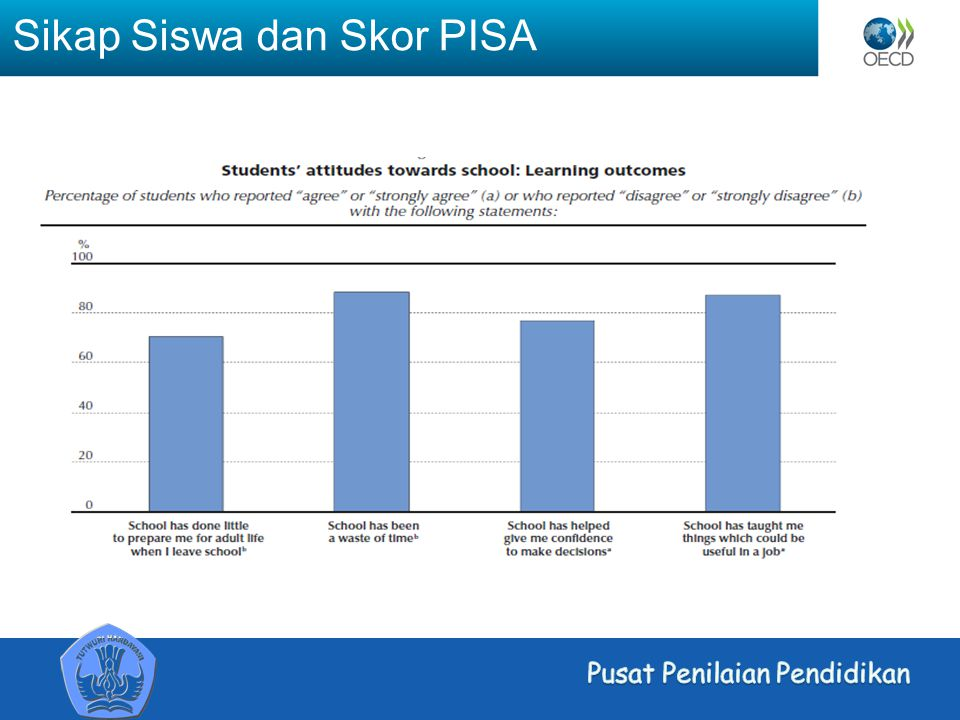 Sikap Siswa dan Skor PISA