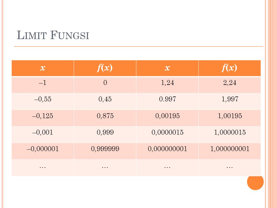 Limit Fungsi x. f(x) –1. 1,24. 2,24. –0,55. 0,45. 0.997. 1,997. –0,125. 0,875. 0,00195. 1,00195.