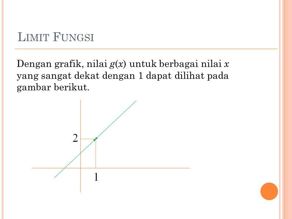 Limit Fungsi Dengan grafik, nilai g(x) untuk berbagai nilai x yang sangat dekat dengan 1 dapat dilihat pada gambar berikut.