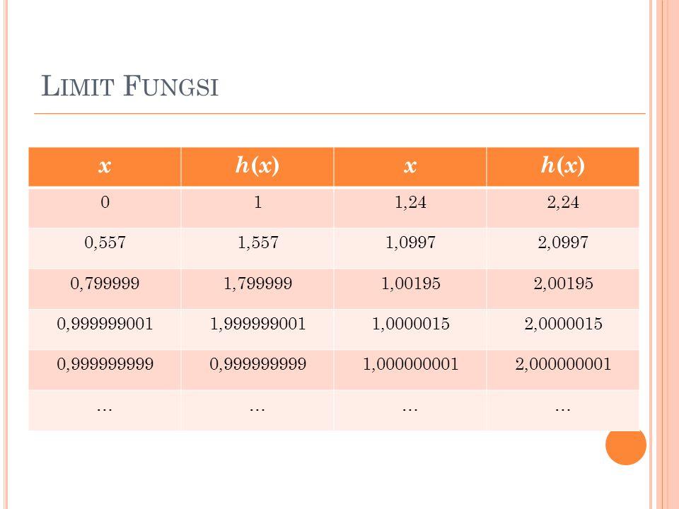 Limit Fungsi x. h(x) 1. 1,24. 2,24. 0,557. 1,557. 1,0997. 2,0997. 0,799999. 1,799999. 1,00195.