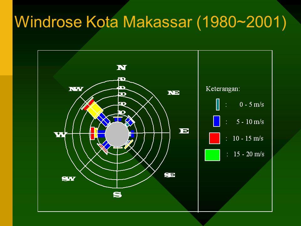 Windrose Kota Makassar (1980~2001)