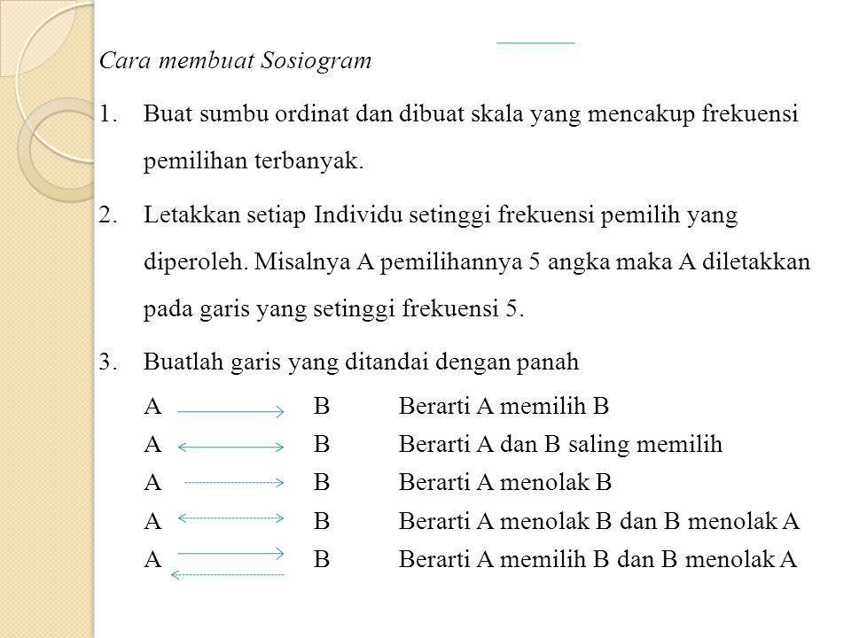 Cara membuat Sosiogram 1