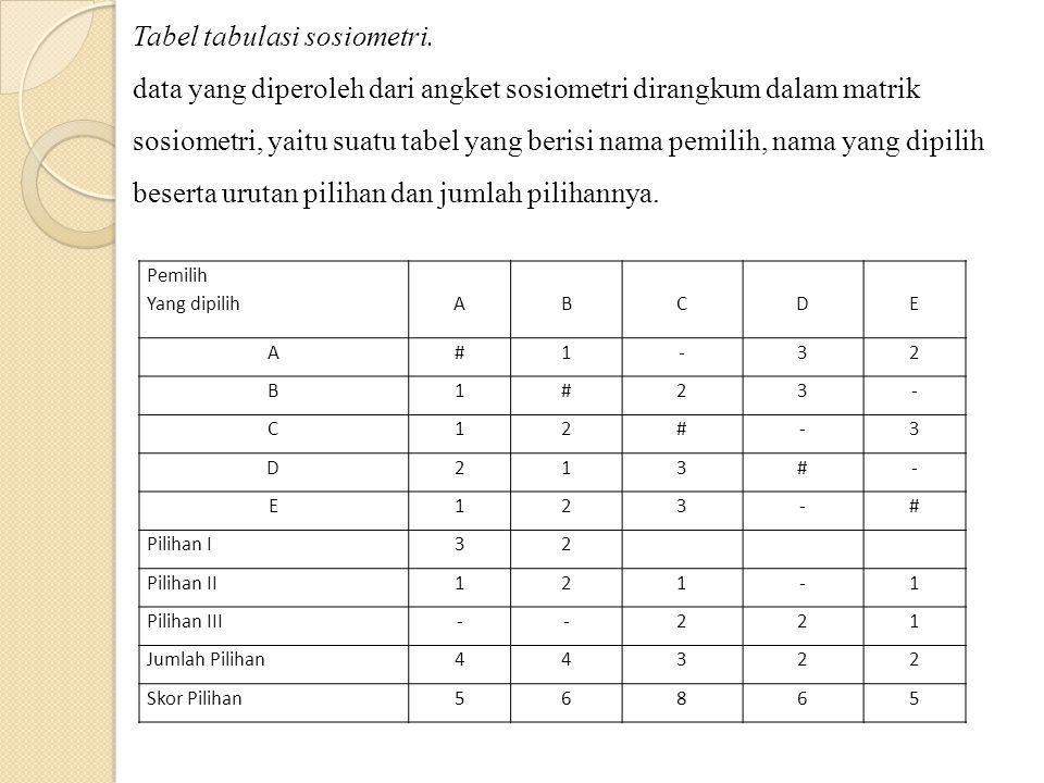 Tabel tabulasi sosiometri