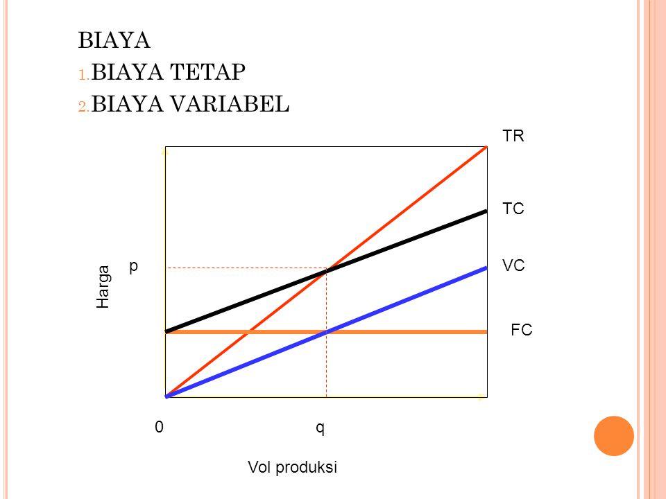 BIAYA BIAYA TETAP BIAYA VARIABEL q Vol produksi p Harga FC VC TC TR