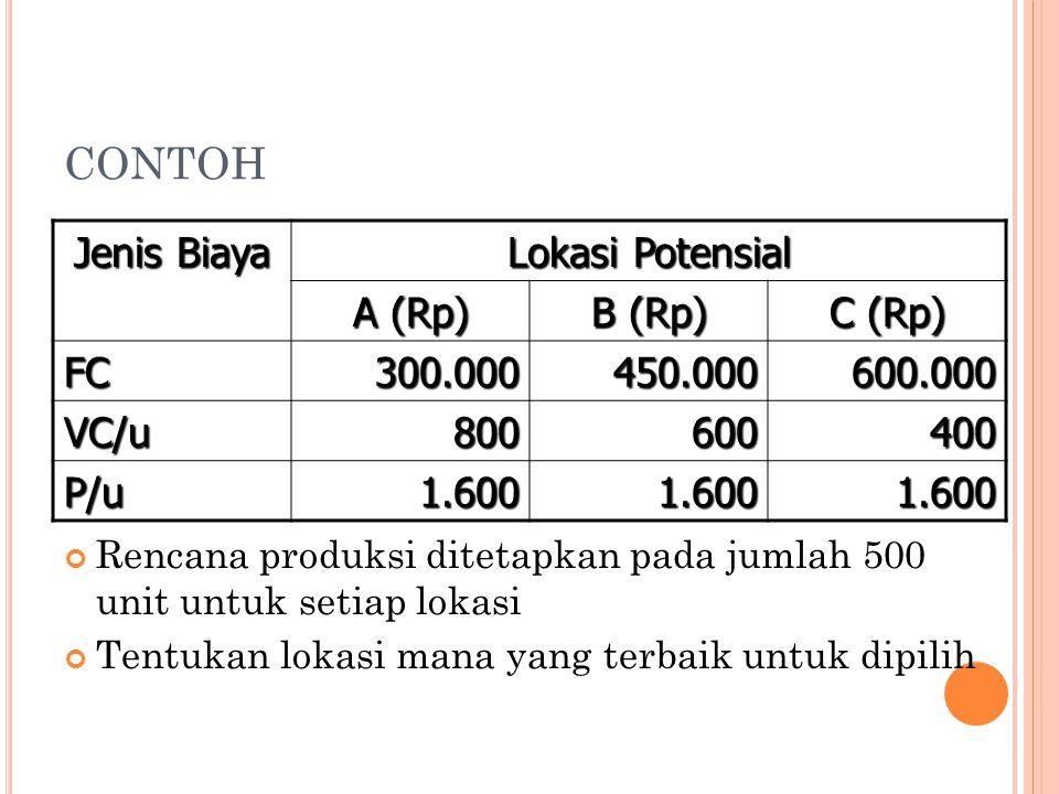 CONTOH Jenis Biaya Lokasi Potensial A (Rp) B (Rp) C (Rp) FC 300.000