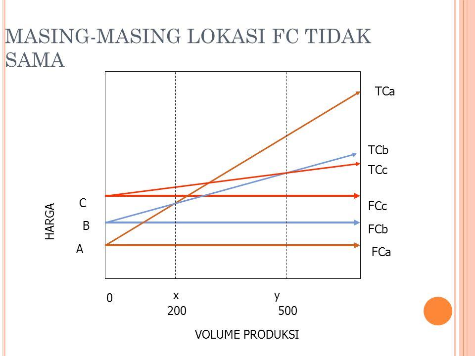 MASING-MASING LOKASI FC TIDAK SAMA