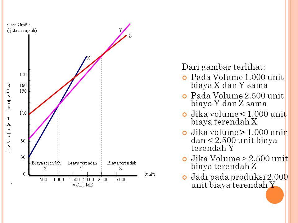 Dari gambar terlihat: Pada Volume 1.000 unit biaya X dan Y sama. Pada Volume 2.500 unit biaya Y dan Z sama.