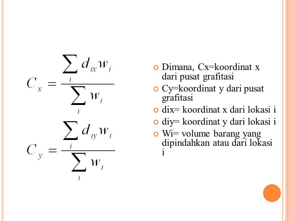 Dimana, Cx=koordinat x dari pusat grafitasi