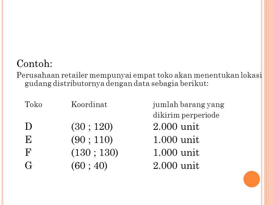 Contoh: D (30 ; 120) 2.000 unit E (90 ; 110) 1.000 unit