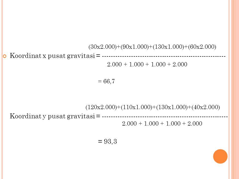 (30x2.000)+(90x1.000)+(130x1.000)+(60x2.000) Koordinat x pusat gravitasi = --------------------------------------------------------