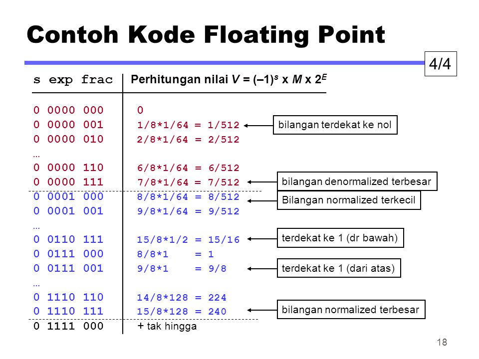 Contoh Kode Floating Point