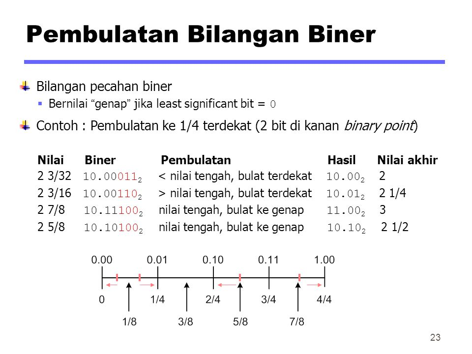 Pembulatan Bilangan Biner