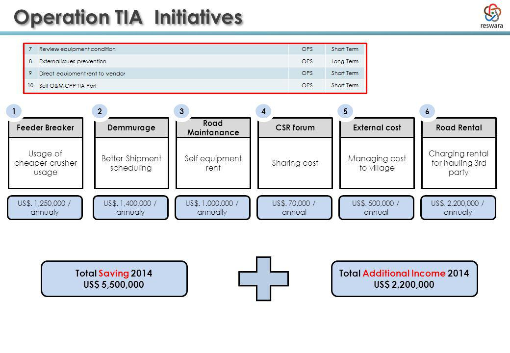 Operation TIA Initiatives