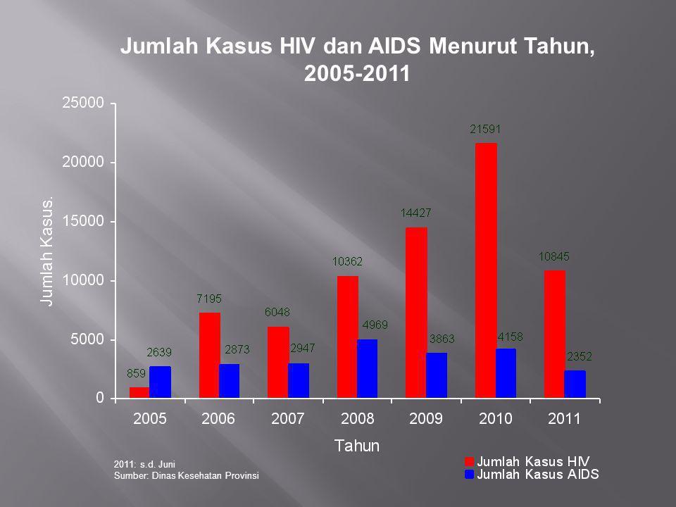 Jumlah Kasus HIV dan AIDS Menurut Tahun,