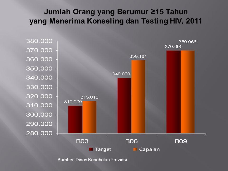 Jumlah Orang yang Berumur ≥15 Tahun yang Menerima Konseling dan Testing HIV, 2011