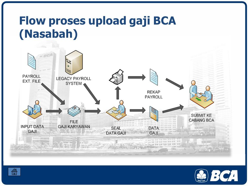 Flow proses upload gaji BCA (Nasabah)
