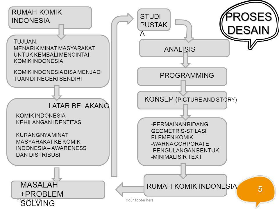 PROSES DESAIN MASALAH +PROBLEM SOLVING RUMAH KOMIK INDONESIA STUDI