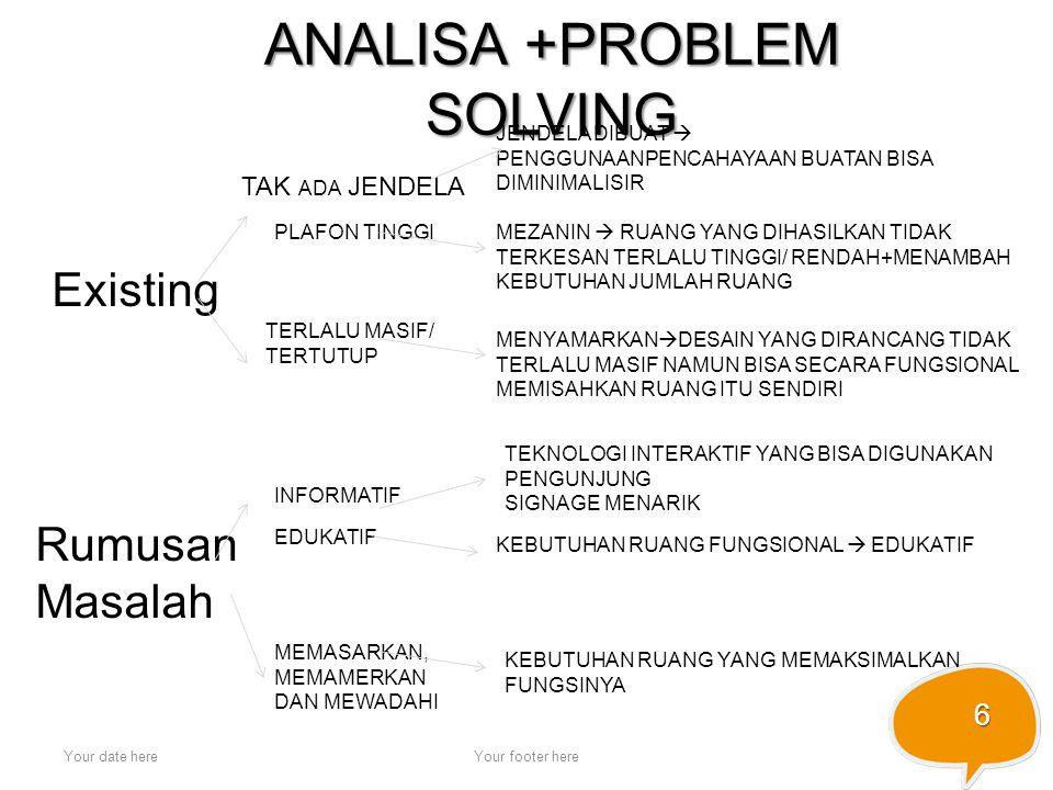 ANALISA +PROBLEM SOLVING