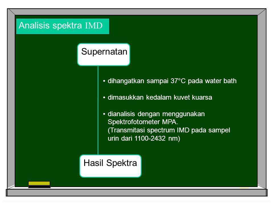 Analisis spektra IMD Supernatan Hasil Spektra