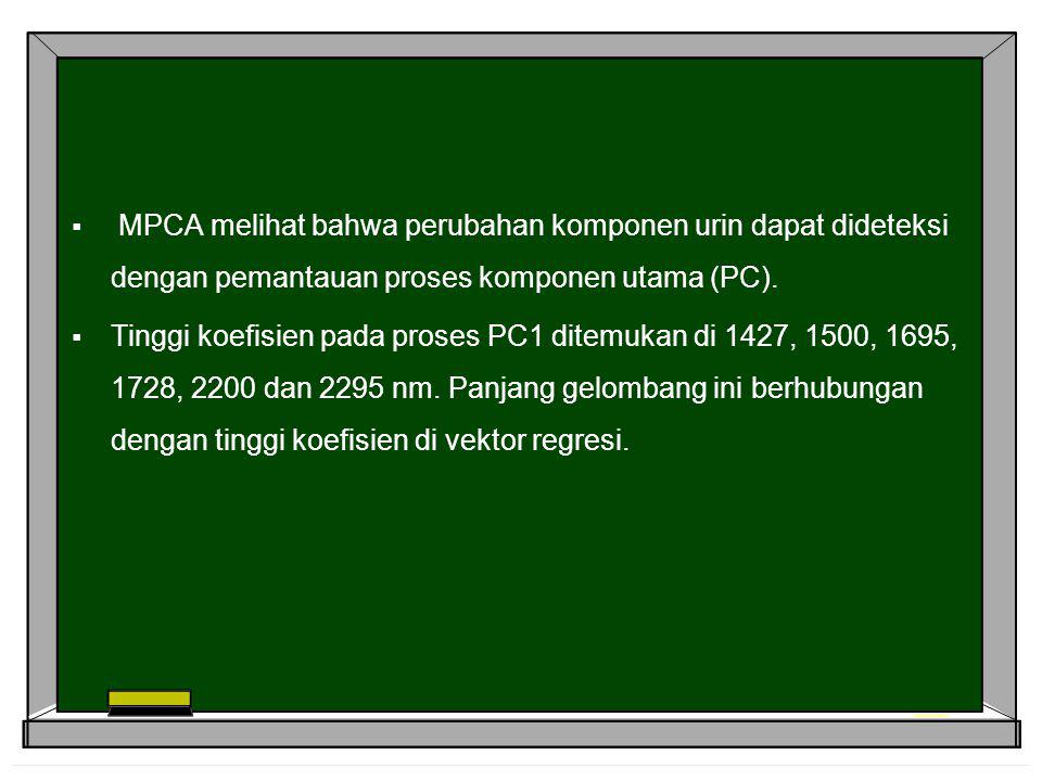 MPCA melihat bahwa perubahan komponen urin dapat dideteksi dengan pemantauan proses komponen utama (PC).